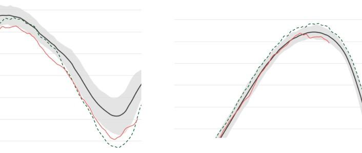 Årets sjøis (rød kurve) ligger nå lavt både i Arktis (venstre) og i Antarktis (høyre). (Bilder: NSIDC)