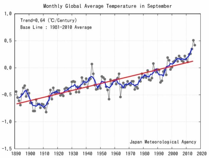 Det er fortsatt varmt i verden, men september i fjor var varmere, i følge de japanske forskerne. (Bilde: JMA)