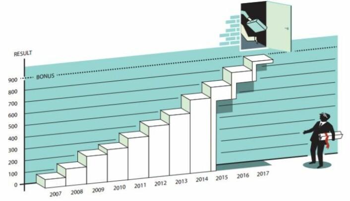 Holmströms modell viser at hvis en bedriftsleders prestasjonslønn premierer kortsiktig likviditet, kan hans lederskap ignorere bedriftens langsiktige sunnhet. (Foto: Illustrasjon: Kungliga vetenskapsakademien))