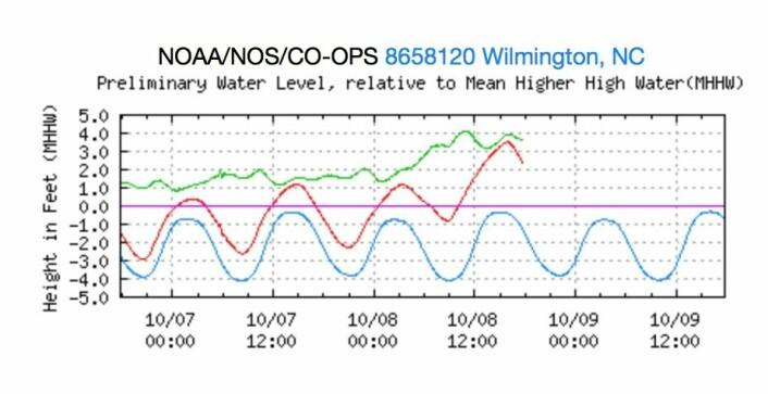 Vannstand ved tidevannsmåleren i Wilmington, NC. (Bilde: NOAA)
