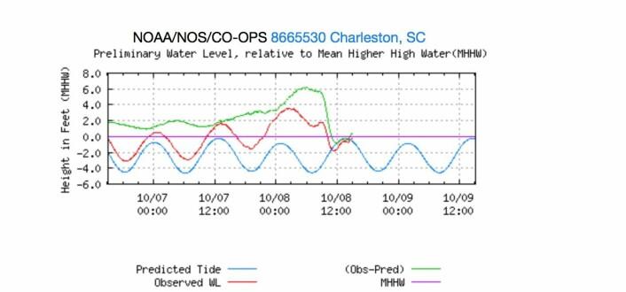 Den røde kurven viser vannstanden som ble målt i Charleston, SC. Den grønne kurven viser hvor mye været (Matthew) løftet havnivået over det normale tidevannet (blått). (Bilde: NOAA)