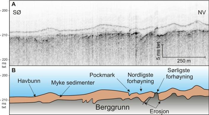 Figur 6. Topaslinje som viser at berggrunn stikker ut på havbunnen i den nordligste pockmarkforhøyningen. TOPAS-linjen krysset ikke forhøyningen i det sørligste pockmarket, men går rett ved siden av. A) TOPAS-linje. B) TOPAS-linjen med geologisk tolkning. Foto: MAREANO/NGU