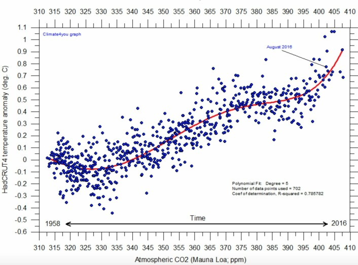 Er det en sammenheng mellom CO2 og globalt temperaturanomali? Javisst, men det er mer enn bare CO2 som spiller inn. (Bilde: Climate4you)