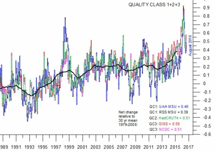 Den tykke kurven hos Climate4you stiger fortsatt. Global oppvarming. (Data: NASA, NOAA, Hadley, RSS, UAH. Grafikk: Climate4you)