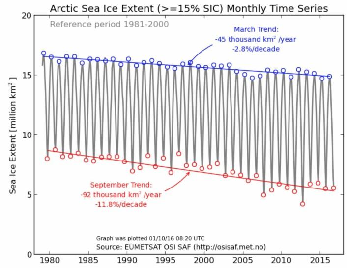 September-sjøisen 2016 forandret ikke mye på den synkende trendlinjen. (Bilde: EUMETSAT osisaf.met.no)