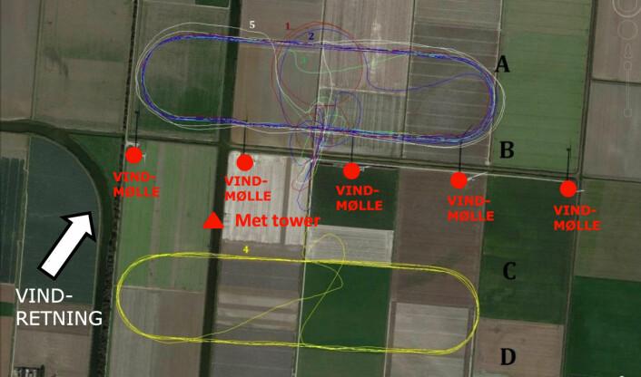 SUMO fløy målerunder foran og bak vindmøllene for å kartlegge hvor godt målingene samsvarte med andre målinger og for å kartlegge turbulensen bak møllebladene. (Foto: (Figur: Line Båserud, bearbeidet av forskning.no))