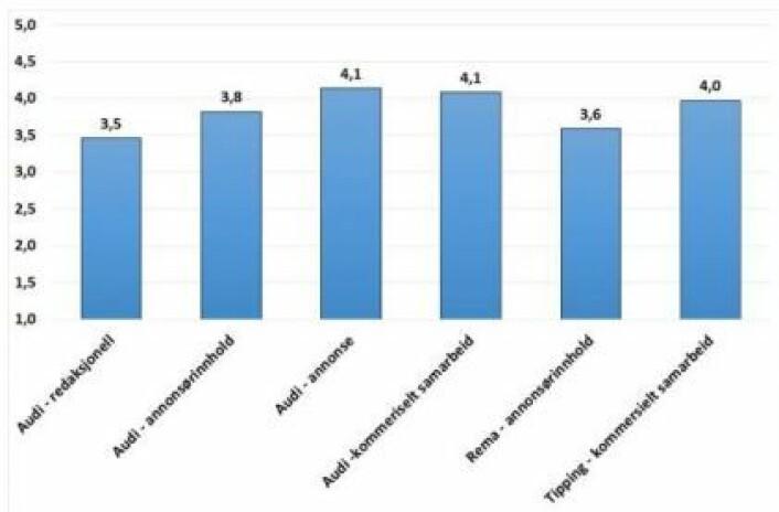 Grafikken viser i hvor stor grad forbrukerne trodde at de kommersielle aktørene hadde påvirket innholdet i saken. Skala fra 1 = svært liten grad til 5 = svært stor grad. (Foto: (Skjermdump: SIFO-rapport))