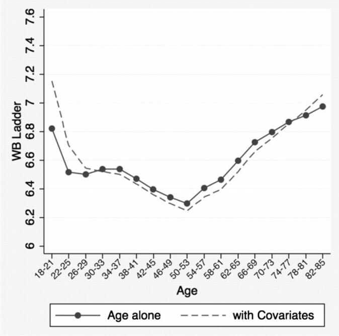 Trivsel fordelt på aldersgrupper i en amerikansk studie fra 2010 med om lag 355 000 deltakere. (Illustrasjon: Stone et al.)