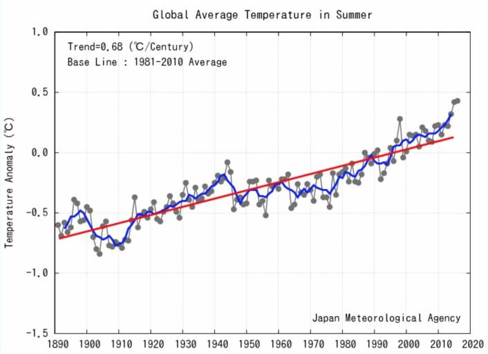 Sommeren 2016 ble rekordvarm globalt, ifølge JMA, hårfint foran fjorårets sommer. Og ut fra denne kurven er det vel rimelig å anta at det pågår en global oppvarming? (Bilde: JMA)