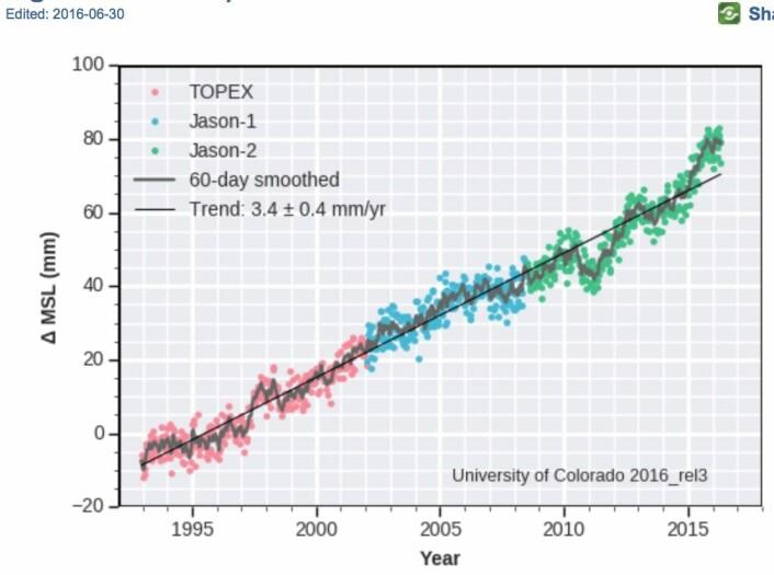 Mens vi venter på akselerasjonen ...? Globalt havnivå rider i hvert fall fortsatt høyt. (Bilde: Univ Colorado)