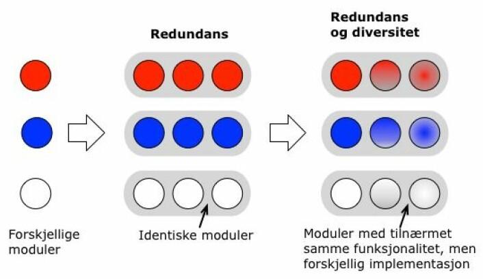 Her ser du hvordan et system kan se ut når det går fra å være modularisert, til å også ha flere moduler som gjør samme jobb og til slutt har moduler som gjør samme jobb, men som er forskjellige fra hverandre. (Foto: (Figur: Kjell Jørgen Hole))