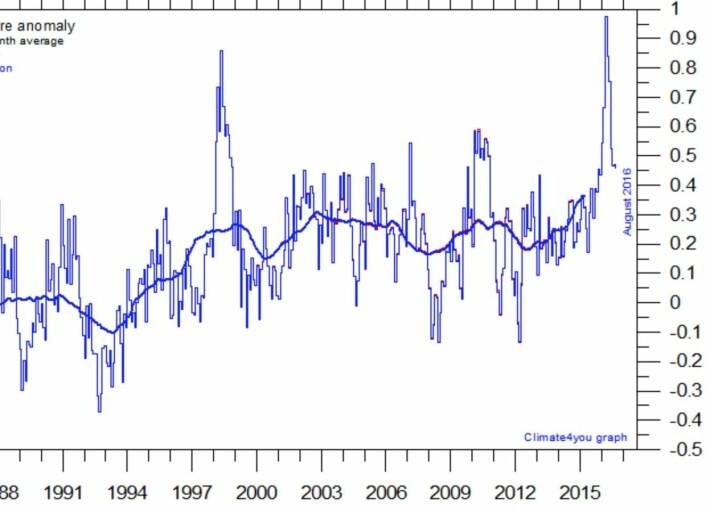 Det er ikke sikkert at 2016 blir det varmeste satellittmålte året i nedre troposfære. Samlet sett har imidlertid de tre siste årene vært de varmeste hittil. (Data: RSS. Grafikk: Climate4you)