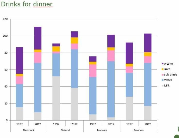 Færre drikker melk til middagen, og flere drikker vann eller alkohol. (Illustrasjon: Københavns Universitet)
