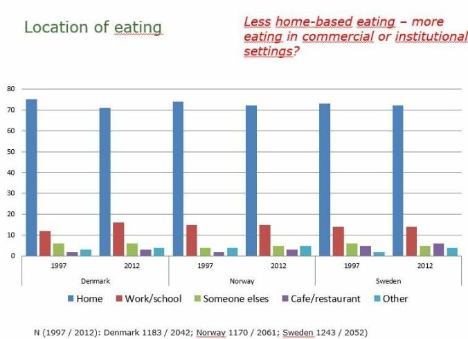 Vi spiser ørlite grann oftere ute på restaurant eller hos venner nå enn før. Men de aller fleste måltider spiser vi fortsatt hjemme. (Illustrasjon: Københavns Universitet)