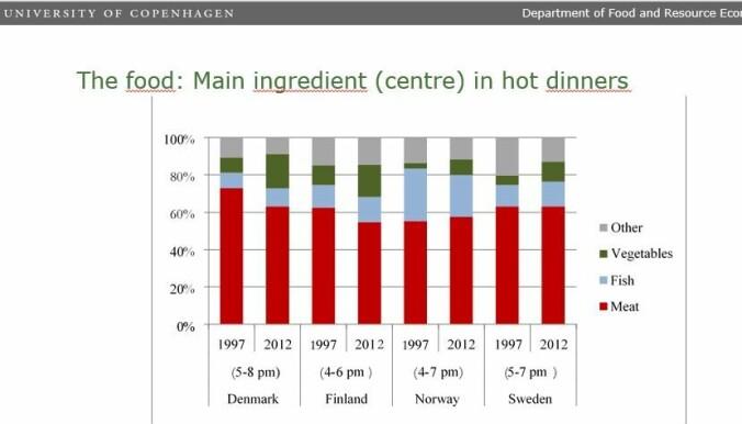 Nordmenn spiser klart mer fisk til middag enn dansker, svensker og finner. Men vi spiser mindre fisk enn for tyve år siden. Alle spiser mer grønnsaker. (Illustrasjon: Københavns Universitet)