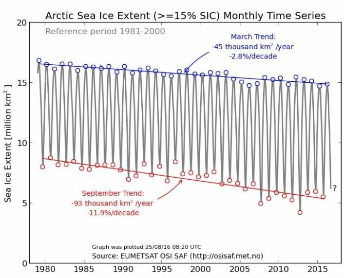 Trendkurver for mars og september for sjøisen på nordlige halvkule. (Bilde: EUMETSAT osisaf.met.no)