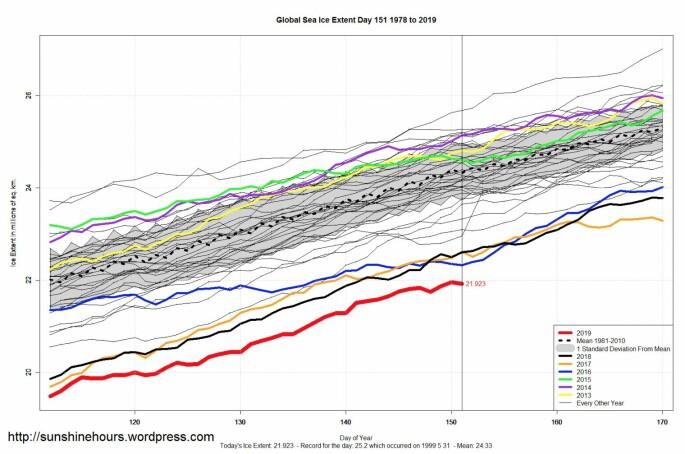 Globalt sjøisdekke knuste den forrige minimumsrekorden for mai. (Bilde: Sunshinehours, med data fra NSIDC)