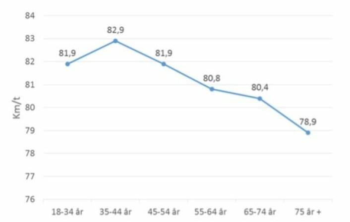 Så høy hastighet holdt bilene forbi målepunktet i 80-sonen på E6 ved Biri – mellom Hamar og Lillehammer. Alder er knyttet til bilens eier. Om lag to av tre biler kjøres av bilens registrerte eier. (Foto: (Tabell fra TØI-rapporten))
