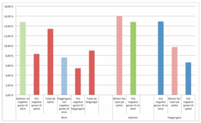 Kjefteindeksen: Oversikten viser andelen bilister, syklister og fotgjengere som har opplevd kjefting i Oslo-trafikken den siste uken. (Foto: (Tabell fra Hjortesets masteroppgave))