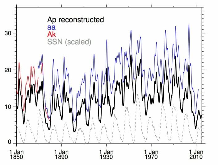 Rekonstruert geomagnetisk indeks Ap og noen andre indekser siden 1850. (Bilde: Matthes et al 2016)