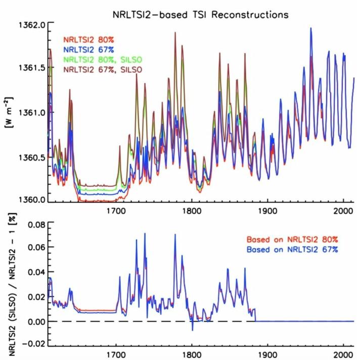 Øverst: Nye (brunt og grønt) og gamle (blått, rødt) TSI-rekonstruksjoner, enheten er W/m2. Nederst: Avvik (i prosent) mellom ny og gammel TSI-rekonstruksjon. Merk at ny og gammel TSI-rekonstruksjon er identiske i årene etter 1885. (Bilde: Kopp et al, Solar Physics 2016)