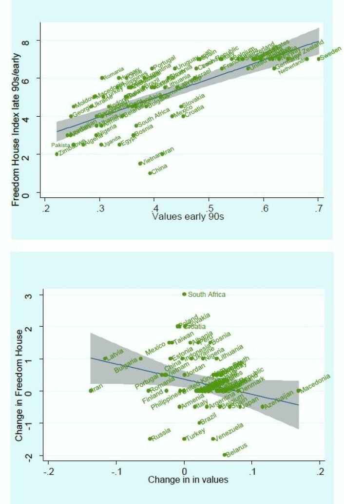 Den øverste figuren viser nivået av liberale verdier (tidlig på 1990-tallet) og demokrati (sent 1990-tallet og tidlig på 2000-tallet). Den nederste figuren viser endringer i liberale verdier og demokrati fra tidlig 1990-tall til tidlig på 2000-tallet. Figuren er hentet Dahlum og Knutsen (2016a). (Foto: (Figur: Dahlum og Knutsen))