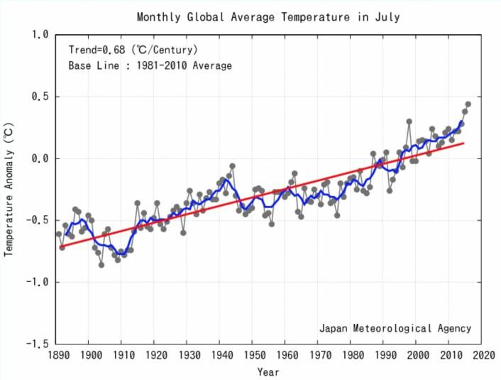 Ny juli-rekord for global temperatur. Den forrige juli-rekorden ble satt i fjor. (Bilde: JMA)