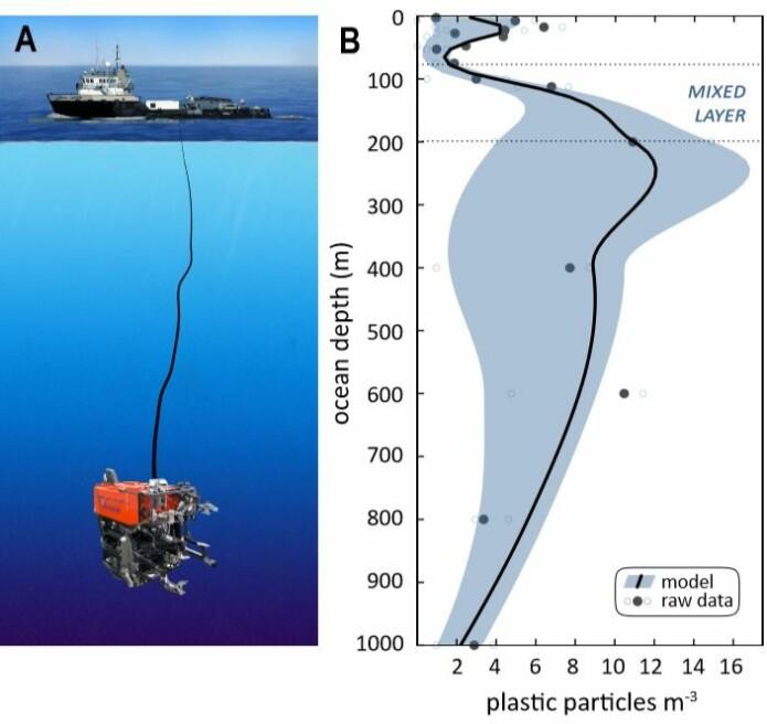 Bildet viser både miniubåten som ble brukt i forsøket, men også hvor mange partikler forskerne fant per kubikkdesimeter gjennom havdybdene. (Bilde: Monterey Bay Aquarium Research Institute)