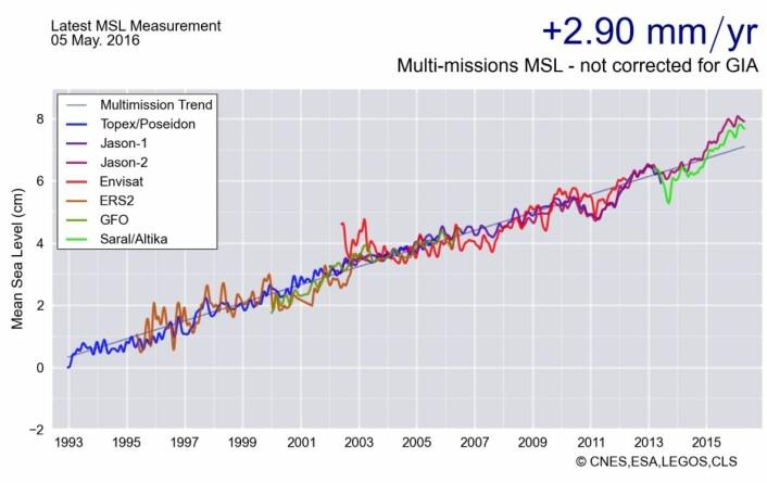 Den rette linjen beskriver godt havnivåstigningen som satellittene har observert - så langt. (Bilde: CNES/ESA/LEGOS/CLS)