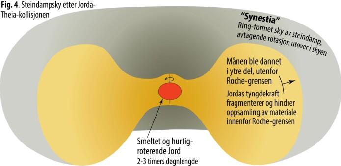 Figur 4. Illustrasjon av steindam (pskyen (synestia) etter Jorda-Theia-kollisjonen. (Figur: Reidar G. Trønnes)
