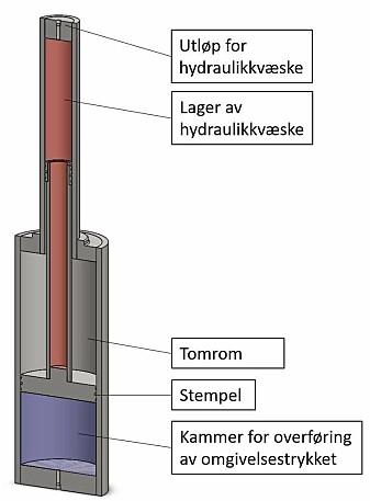 «Void» er basert på at hydraulisk kraft frigjøres i en sylinder der et innvendig stempel deler av tre kamre. Vakuumkammeret er i midten. Stemplet kan forskyves, slik at kamrene kan komprimeres eller ekspanderes avhengig av trykket. Trykkforskjellen mellom det første kammeret – der væsken har samme trykk som omgivelsene – og vakuumkammeret, gjør at stempelet presser ut hydraulikkvæske fra det tredje kammeret. (Ill: OBS Technology)