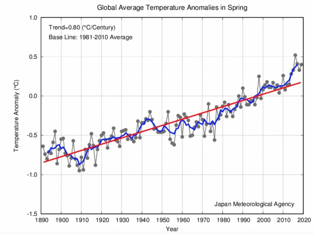 Det ble den tredje varmeste vårsesongen for global temperatur, i følge japanske JMA. (Bilde: JMA)