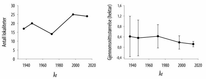 Endring i antall lokaliteter av åpen, grunnlendt kalkmark (til venstre) og i gjennomsnittlig lokalitetsstørrelse (med standardavvik, til høyre) på Gressholmen og Heggholmen fra 1937 til 2014.