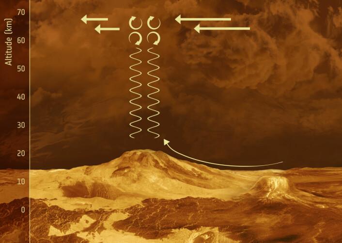 Vertikale bølger i atmosfæren på Venus stiger opp fra fjell og kan påvirke til og med det øverste skylaget i 70 kilometers høyde. (Foto: ESA)