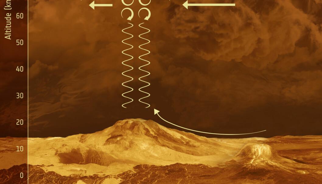 Fjell på Venus påvirker det øverste skylaget
