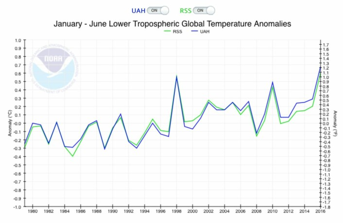 Satellittmålingene av global temperatur i nedre troposfære sier at 2016 så langt er rekordvarmt, når halve året er unnagjort. (Bilde: NOAA)