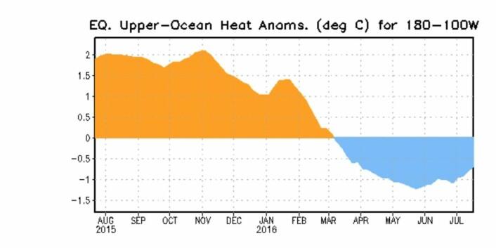 Ikke så veldig kaldt under havoverflaten ved ekvator i Stillehavet nå om dagen. (Bilde: NOAA)
