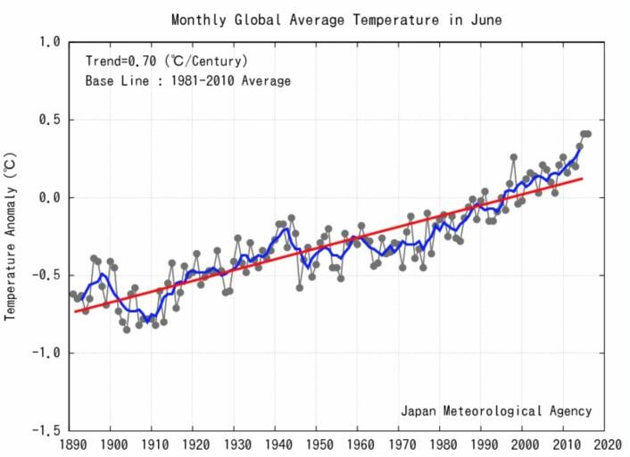 I praksis ble det delt førsteplass mellom 2015 og 2016 når det gjelder global juni-temperatur. (Bilde: JMA)