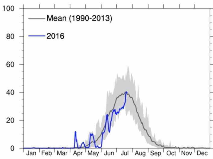 Prosentandel av iskappen på Grønland hvor smelting pågikk da satellitten passerte. (Bilde: DMI)