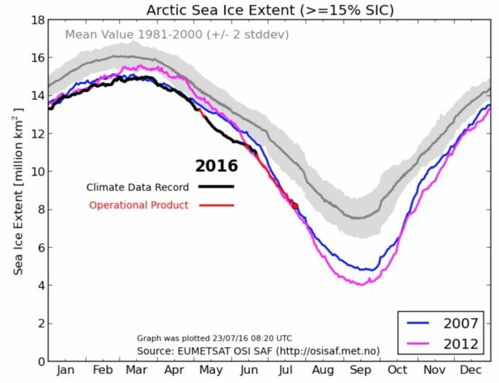 Det er close race mellom 2012 og 2016 når det gjelder satellittmålt sommer-sjøis i Arktis. (Bilde: EUMETSAT osisaf.met.no)