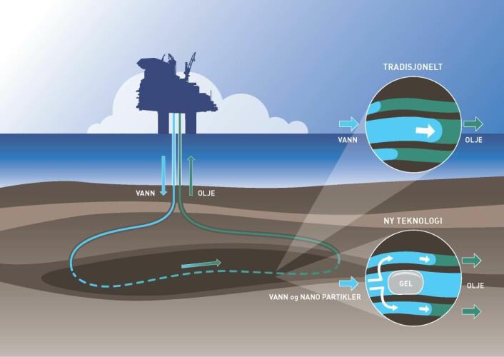 """TRADISJONELL TEKNOLOGI: Vann injiseres i reservoaret for å øke oljeutvinningen. Vannet skyver oljen ut av de delene av reservoaret der det strømmer lettest (midten i øverste """"boble""""). I deler av reservoaret der strømningsmotstanden er større, blir mye av oljen værende igjen.  NY TEKNOLOGI: Nanopartikler og polymermolekyler som følger med vannet, danner en tyktflytende eller nærmest fast gel dypt inne i reservoaret. Gelen tetter """"hovedgatene"""" der vannet alt har strømmet og skjøvet oljen ut. Dermed presses vannet inn i """"sidegatene"""" og får med seg oljen som har blitt stående igjen her. (Foto: (Illustrasjon: Knut Gangåssæter / SINTEF))"""