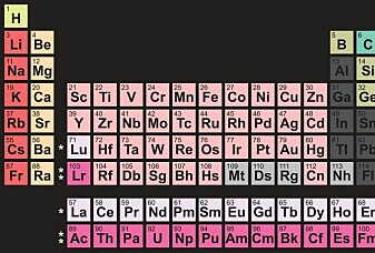 Hva er ditt favoritt-grunnstoff?