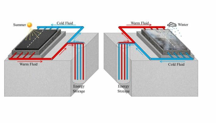 Modellen viser hvordan systemet høster energi og fører den tilbake til veien når den trengs. (Illustrasjon: Raheb Mirzanamadi)