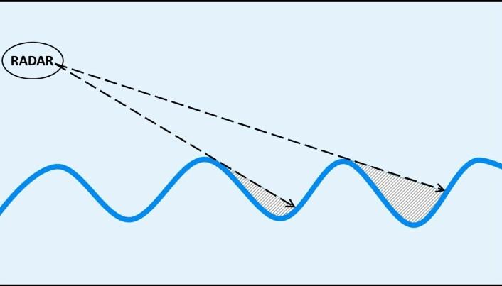 En radar sender ut signaler og får dem i retur når de treffer noe. Men ikke fra de skraverte feltene som ligger i skyggen av bølgetoppen. (Illustrasjon: Eivind Torgersen/UiO)