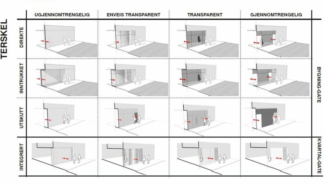 Illustrasjon over kategoriene som ble brukt for å finne overganger mellom private bygninger og offentlige rom.