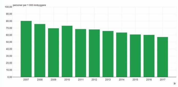 I år 2007 fikk 80 personer per 1000 innbygger en eller annen straffereaksjon. I 2017 var tallet redusert til 57 personer per 1000 innbygger. Tallene omfatter alt fra fartsbøter til fengsel. (Tall og grafikk: SSB)