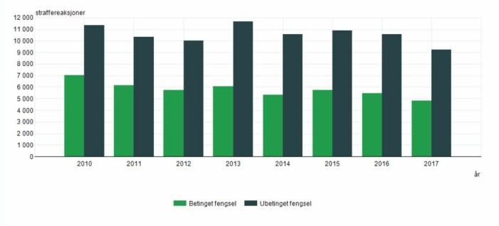Slik har utviklingen vært siden 2010 i antallet <i>ubetingede fengselsdommer</i> i Norge – svarte søyler. Og antallet <i>betingede fengselsdommer</i> – grønne søyler. Ubetinget fengsel betyr at dommen må sones. Betinget fengsel betyr at du slipper å sitte inne, så fremt du ikke begår nye forbrytelser eller bryter andre vilkår fastsatt av retten. (Tall og grafikk: SSB)