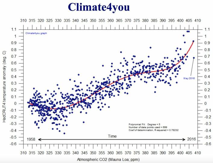 Globalt temperaturanomali (HadCRUT4) plottet mot CO2-nivået i atmosfæren. (Bilde: Climate4you)