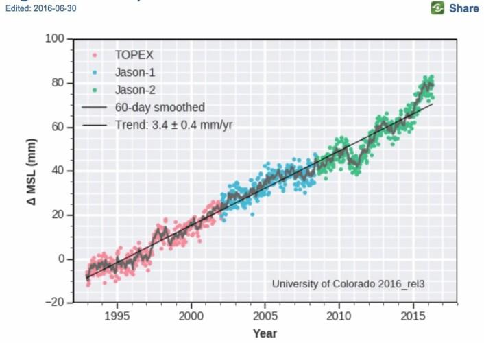 Trenden i datasettet fra altimetri-satellittene er nå 3,4 mm/år i følge disse forskerne. Men nå er vel toppen nådd for denne ENSO-syklusen? (Bilde: Univ of Colorado).