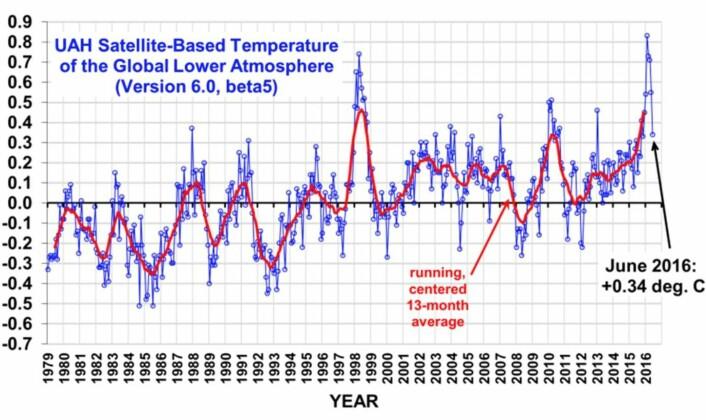 Det ble den nest varmeste juni-måneden hos UAH global temperatur i nedre troposfære, bak juni 1998. Og kraftig ned fra anomali-toppen tidligere i år. (Bilde fra Roy Spencers blogg)